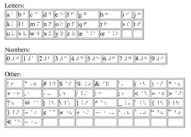 Unified English Braille Alphabet