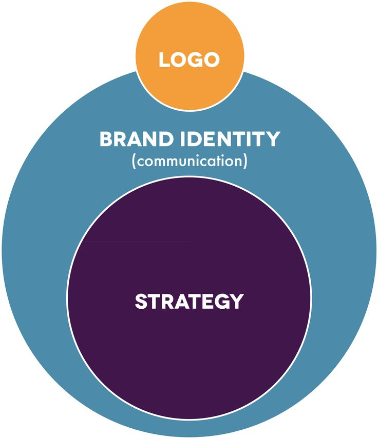 Essential Guide To Building An Effective Personal Branding