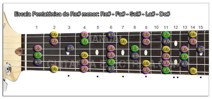 Escala Pentatónica (D#m): Re# menor