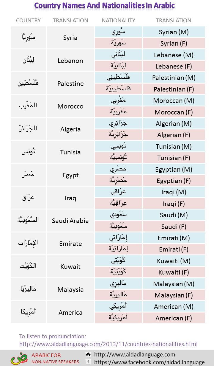 Best 25 how to learn arabic ideas on pinterest languages to worksheet to learn arabic vocabularies about how to say country names and nationalities in arabic robcynllc Gallery