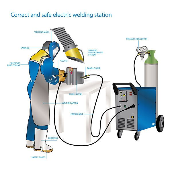 electric arc welding - Google Search