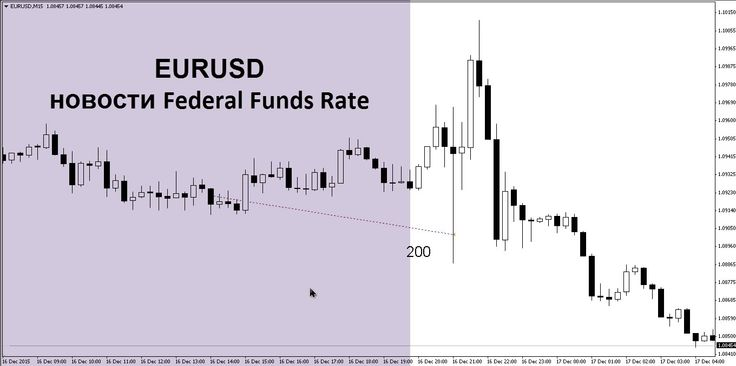 Сделка EURUSD новости Federal Funds Rate