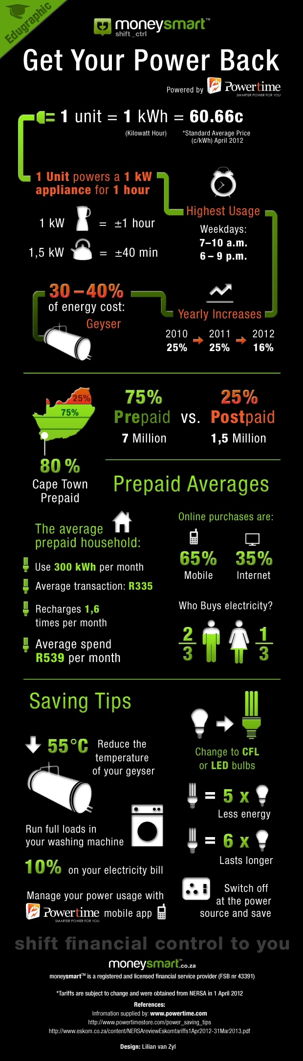 Get your power back with our power & money saving infographic