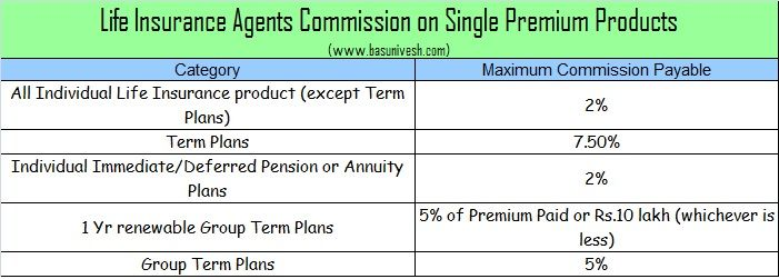 Commission Structure For Insurance Agents Life Health And Vehicle Insurance Agents Commission In India V 2020 G