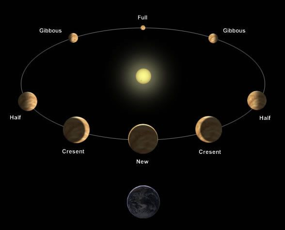 Phases of Venus – One Minute Astronomer