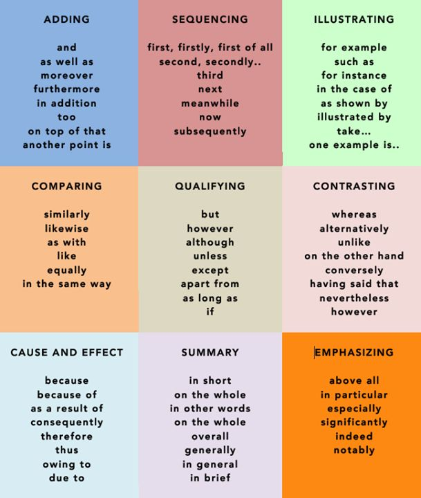 adverbs for essays