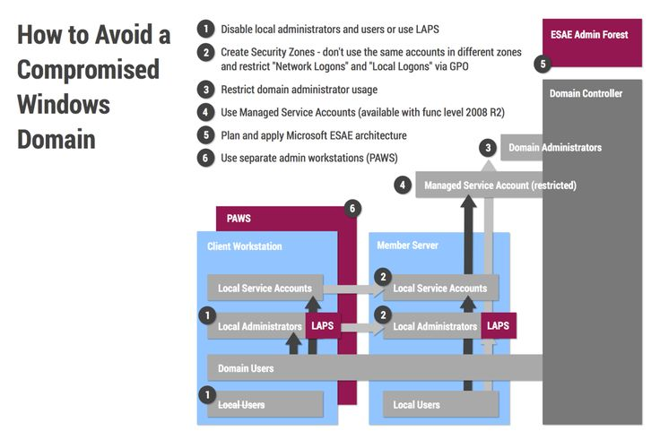 How to Avoid a Compromised Windows Domain | Tags: #Security #Windows #Infographic #Microsoft