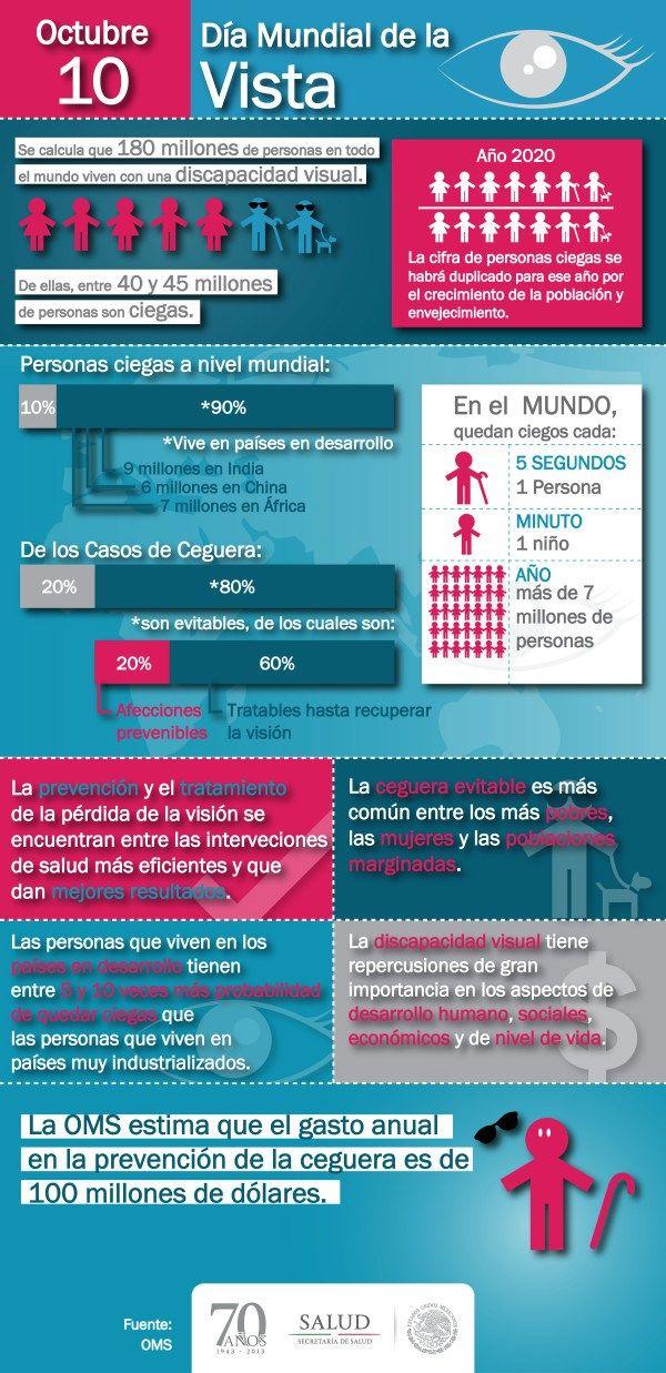 Día Mundial de la Vista #infografia
