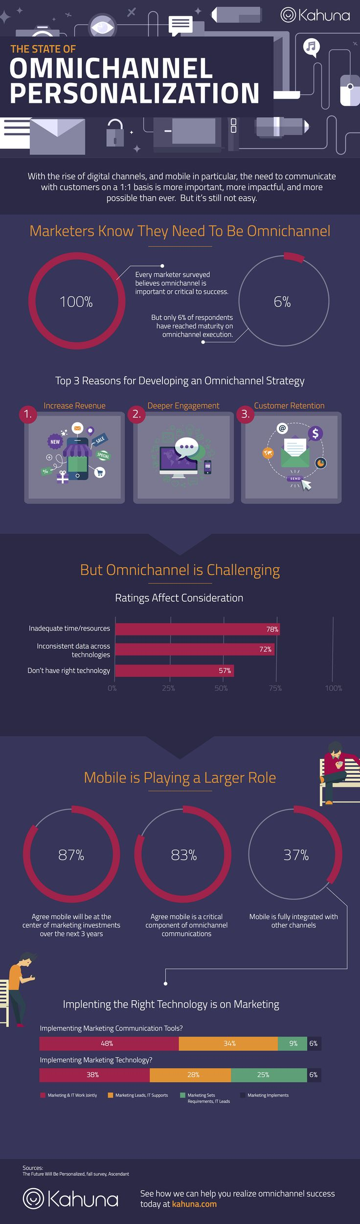 The State of Omni channel Personalization #Infographic #Marketing #OmniChannel