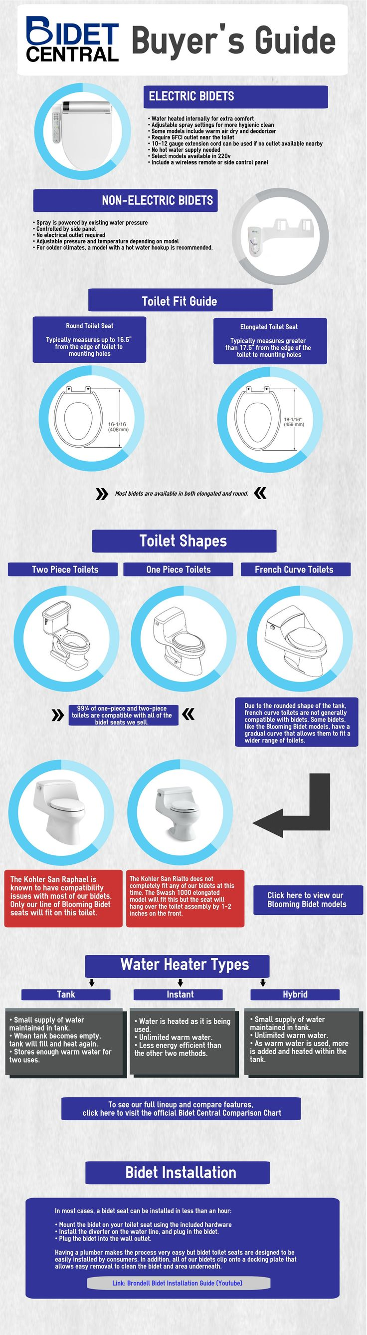 Learn how you can retrofit a bidet seat onto your existing toilet using our handy buyers guide infographic.