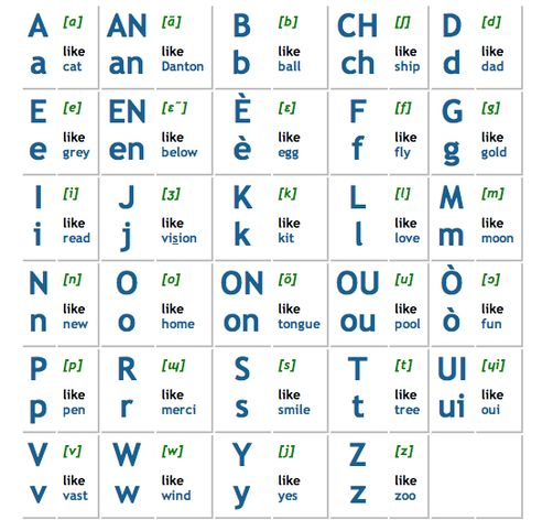 learn haitian creole, french, alphabet, letters, pronunciation