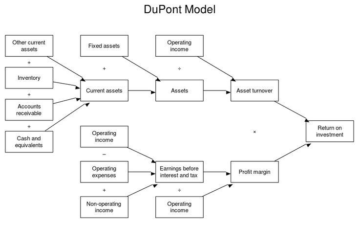 DuPontModelEng - DuPont analysis - Wikipedia