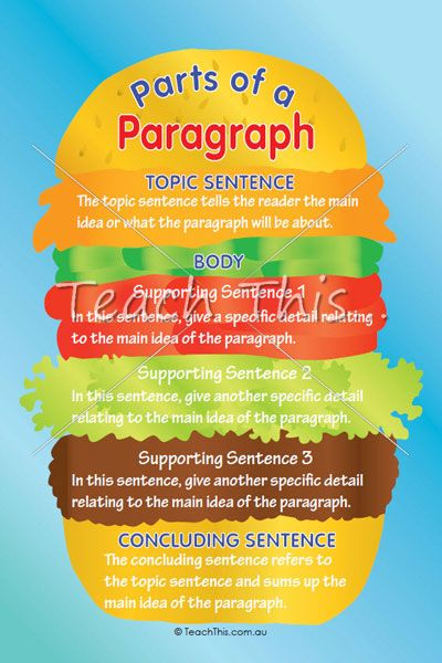 Learn to identify the parts of a paragraph with this colourful poster.