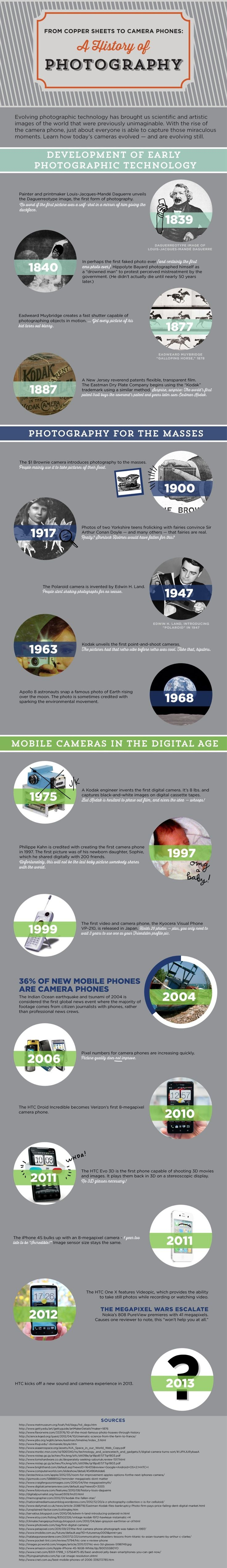 A Visual History Of The Photograph [Infographic] – ReadWrite