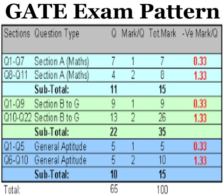 GATE Exam Pattern – http://www.samplequestionpaper.com/study-books/gate-reference-books/1039