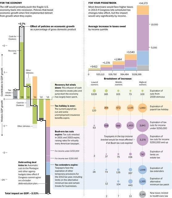 This is a graphic, explaining the 'fiscal cliff' that we face. WSJ is counting down the days at http://www.marketwatch.com/story/senate-fiscal-cliff-bickering-spooks-market-2012-11-27?link=sfmw     We have 34 days. OECD predicts a global recession, if our government fails to make a deal.    http://www.washingtonpost.com/business/economy/what-going-over-the-fiscal-cliff-would-mean---/2012/11/11/5cc99fbe-2c2f-11e2-a99d-5c4203af7b7a_graphic.html