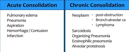 It is very important to differentiate between acute consolidation and chronic consolidation, because it will limit the differential diagnosis.  In chronic disease we think of:  Neoplasm with lobar or segmental post-obstructive pneumonia. Lung neoplasms like bronchoalveolar carcinoma and lymphoma. Chronic post-infection diseases like organizing pneumonia (OP) or chronic eosinophilic pneumonia, which both present with multiple peripheral consolidations. Sarcoidosis is the great mimicker and…