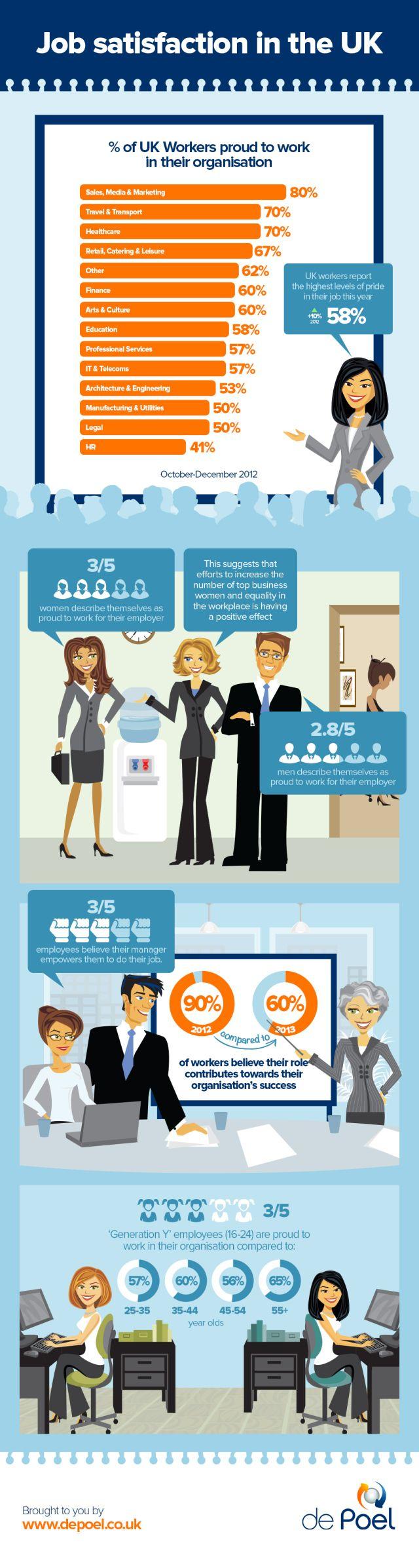 Job satisfaction in the UK #infografia #infographic