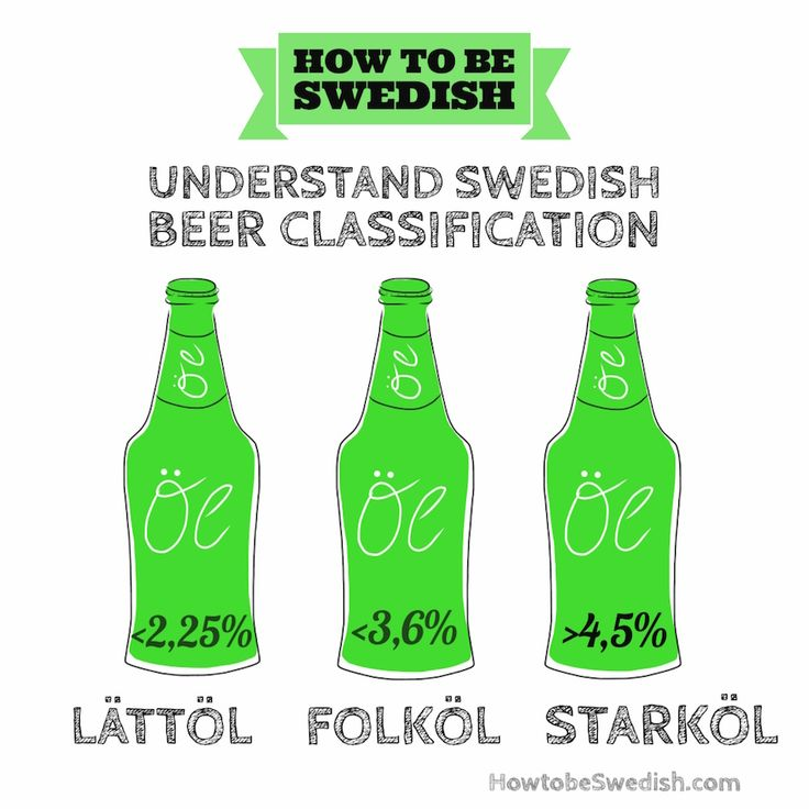Swedish beer classification - How to be Swedish