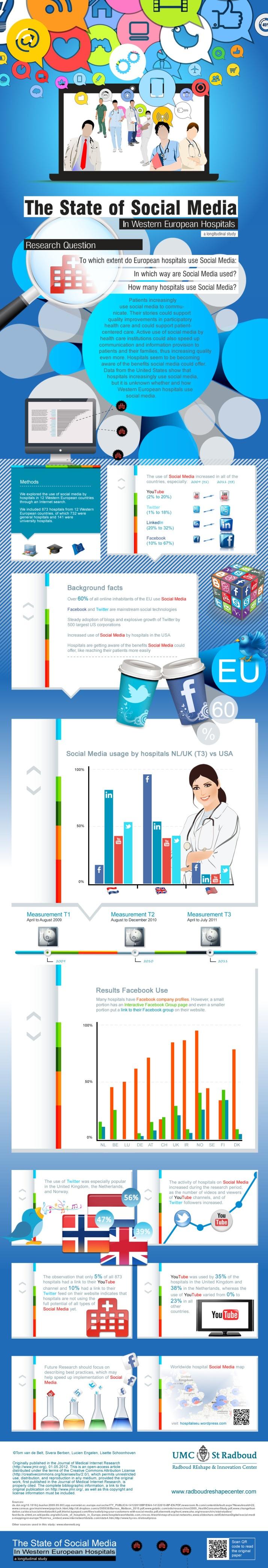 Social media in european hospitals