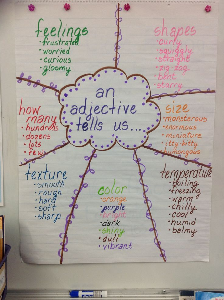 Adjective anchor chart