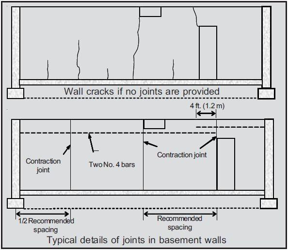 1000 ideas about concrete basement walls on pinterest for Prefabricated basement walls