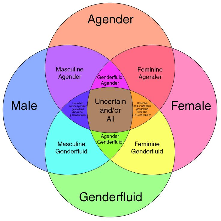 "two gender system What are the implications of living in a gender system that recognizes ""two and only two"" genders for those individuals whose ""gender displays"" are inappropriate, there can be a variety of consequences, many of them negative."