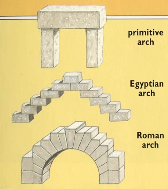 Roman arches -- The invention of the key stone (the wedged shaped stone at the center of the arch) made it possible to build: groin vault, the aqueduct, the Colosseum, and the Parthenon.