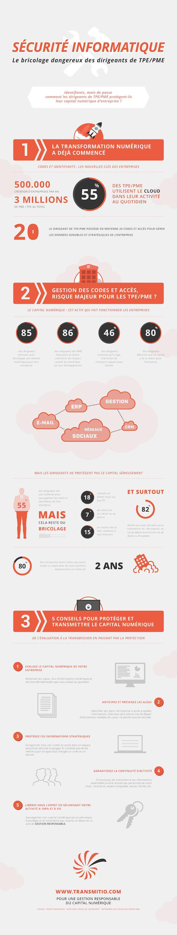 Infographie sur la sécurité informatique, et le comportement des dirigeants TPE PME  #securiteinformatique #datasecurity  #cloud