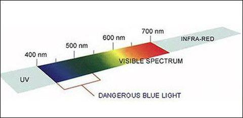 About Blue Light – Spektrum