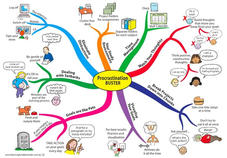 107 best Mindmapping images on Pinterest