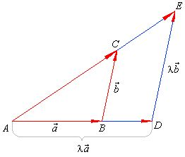 Vectores en el plano y en el espacio, los vectores en el plano, la introducción de vectores, la adición de vectores, la resta de vectores, multiplicación escalar o multiplicación de un vector por el escalar