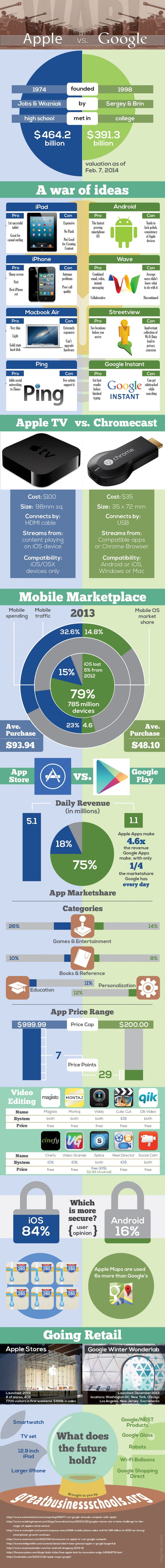 GOOGLE vs. APPLE Infographic. Aka - Google sucks and will only ever have one thing right.. Google search.