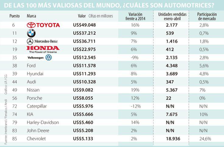 Toyota, BMW y Mercedes-Benz son las firmas automotrices más valiosas