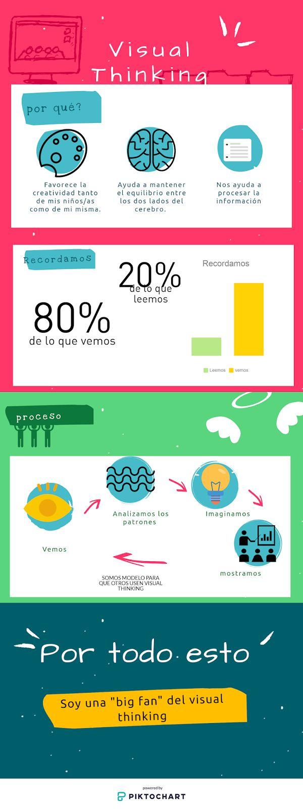 Infografía sobre VisualThinking de Silvia Peral