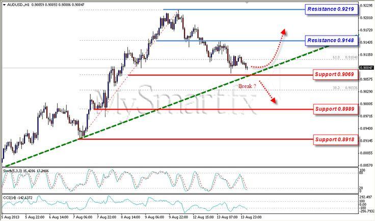 Aussie Uji Trendline; USD/JPY Dalam Tekanan Bullish | Belajar Trading Online Indonesia