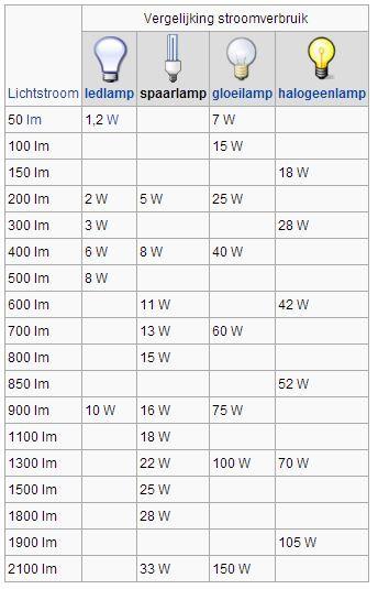 Lees meer handige tips over het monteren van meerdere hanglampen op een aansluitpunt. Stoerelampen.nl, specialist in stoere lampen.