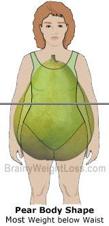 I am a Pear Shape Body. This is a great set of articles on ...