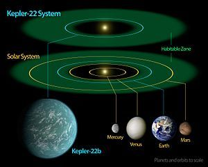 2011, Kepler telescope finds Earth like planets in a different solar systems. The closest one is Kepler 22b, but it's still too far for our people to get their in one lifetime.