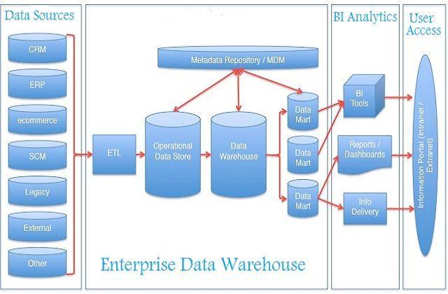 Enterprise Data Warehouse Architecture Data Warehouse