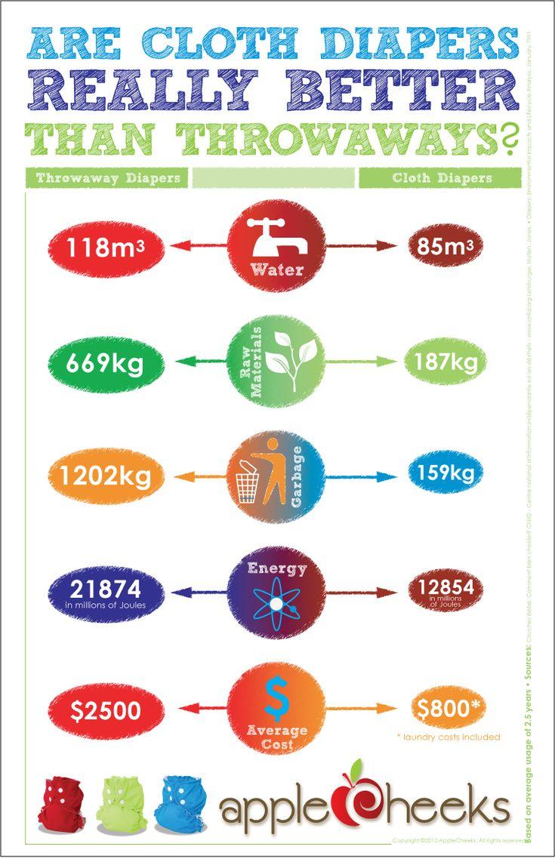 AppleCheeks compares cloth diapers to throwaways. #infographics #applecheeks