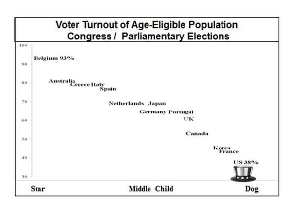 LO 4.D.2- From the picture above, the U.S. has the lowest voter turnout in the world. This is due to: absence of trust in government, the degree of partisanship among the population, lack of general interest in politics, institutional barriers to voting, convenience, and a failure of faith in the true effect of voting.