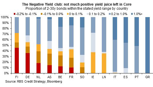 The Negative Yield Club
