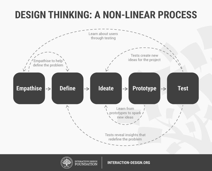 Stage 2 in the Design Thinking Process: Define the Problem and Interpret the Results | Interaction Design Foundation