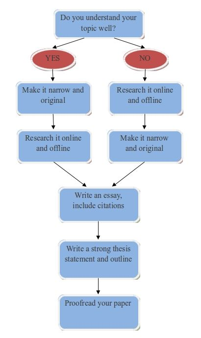 How to write an application essay 9 easy steps