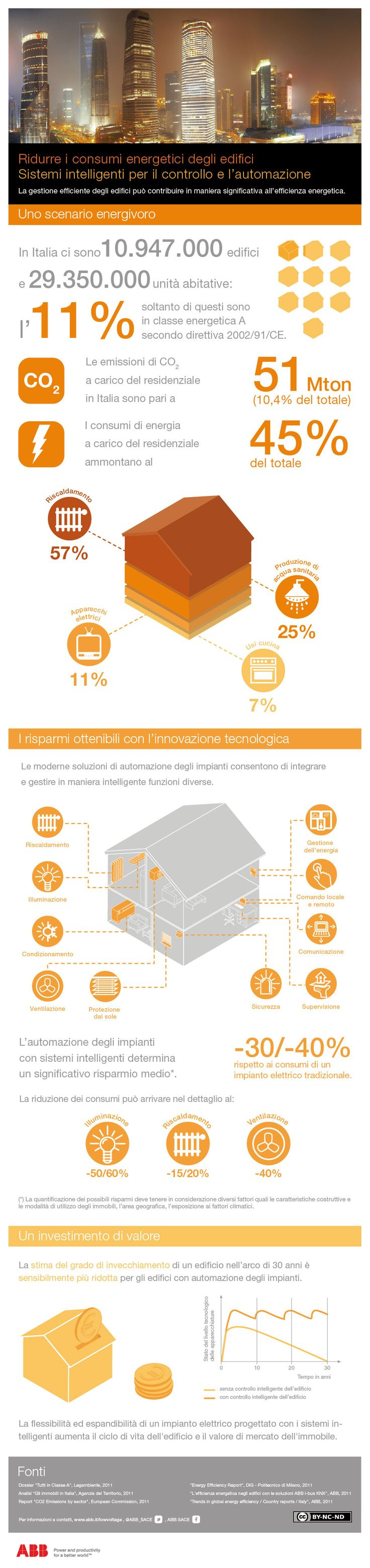 Energieverbrauch von Gebäuden