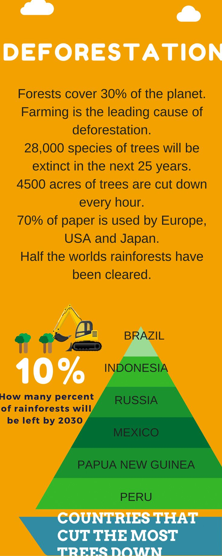 COUNTRIES THAT CUT THE MOST TREES DOWN Deforestation Forests cover ...