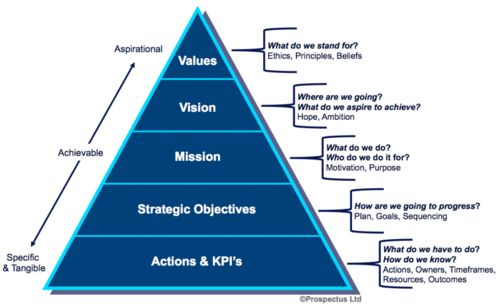 mission vision social responsibility and strategic Corporate social responsibility strategic as social procter & gamble's vision is 3benefits of vision and mission statements king and.