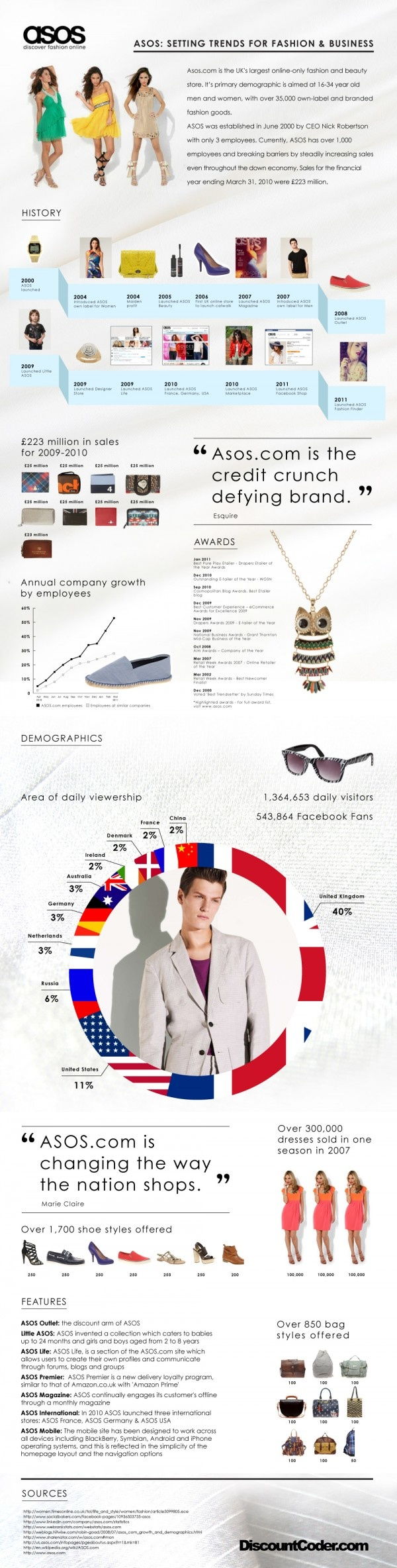 The History of ASOS · Fashion MerchandisingFashion InfographicE ...