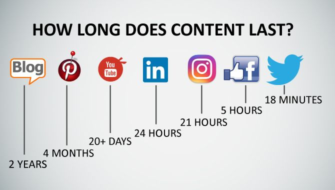 Posting a content is one task, but making it available to read for a longer span is another main thing that you can't miss to work on. This shared infographic will definitely help you to build a strong content marketing that will just not enhance your online presence but digital marketing too.   #contentmarketing #digitalmarketing #infographic #content #contenttips #contentstrategy #onlinemarketing #internetmarketing #onlinepresense #socialmedia #socialmediamarketing